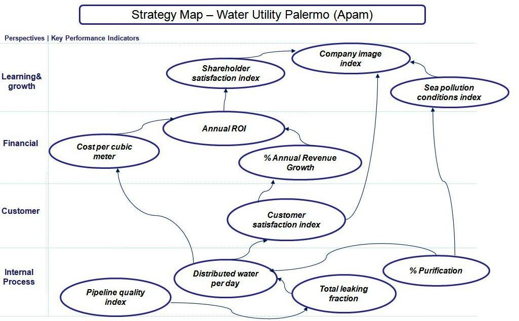 Strategy Map - Water Utility Palermo - BSC20.com